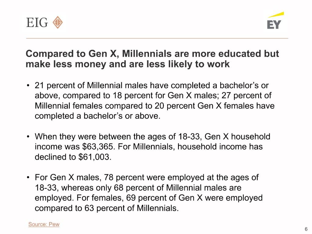 The Millennial Economy - Economic Innovation Group