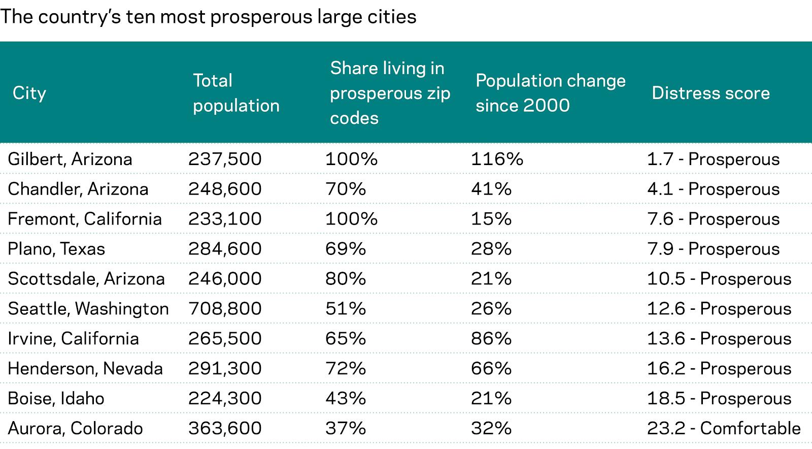 Top ten most prosperous large cities