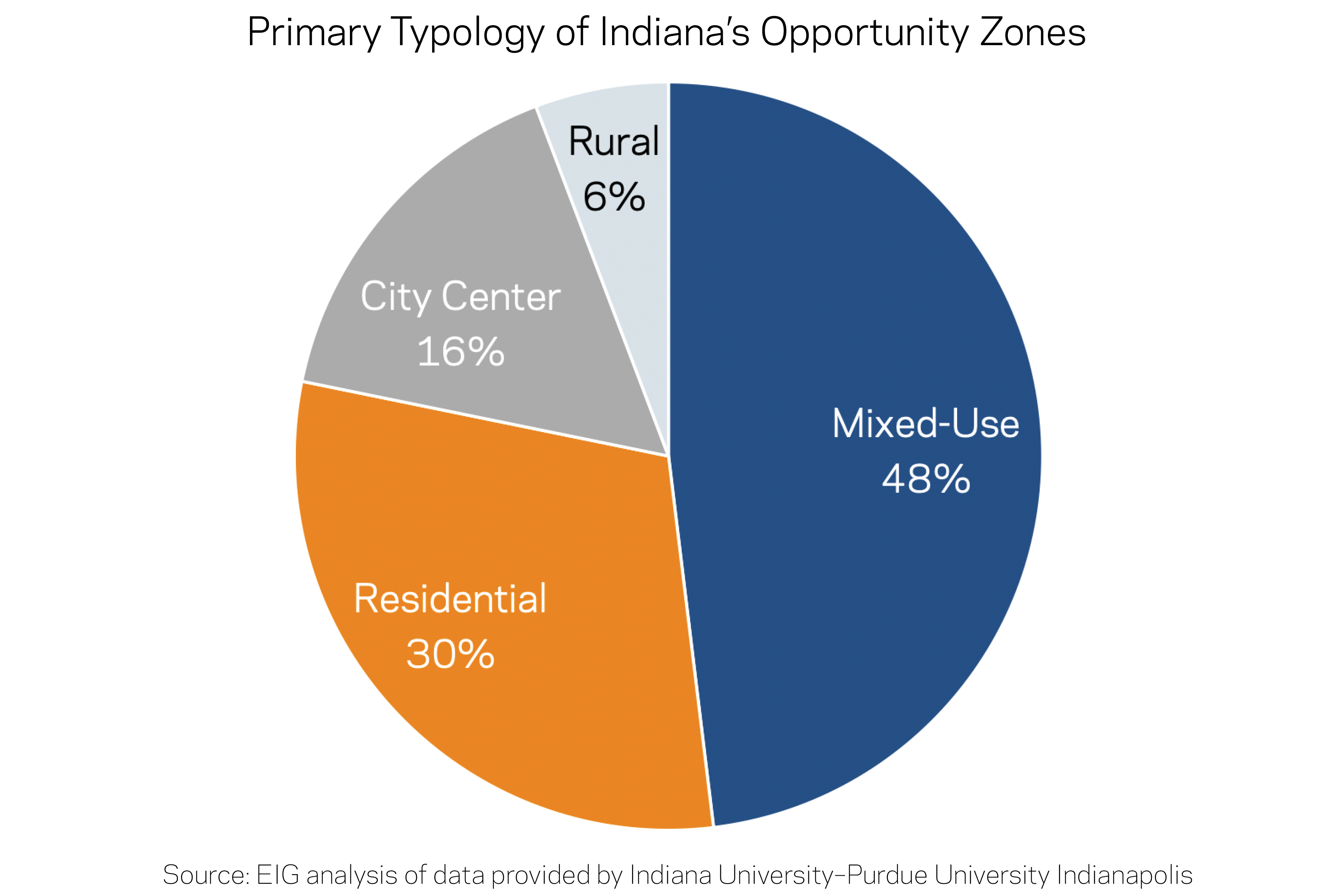 Primary Typology of Indiana's Opportunity Zones