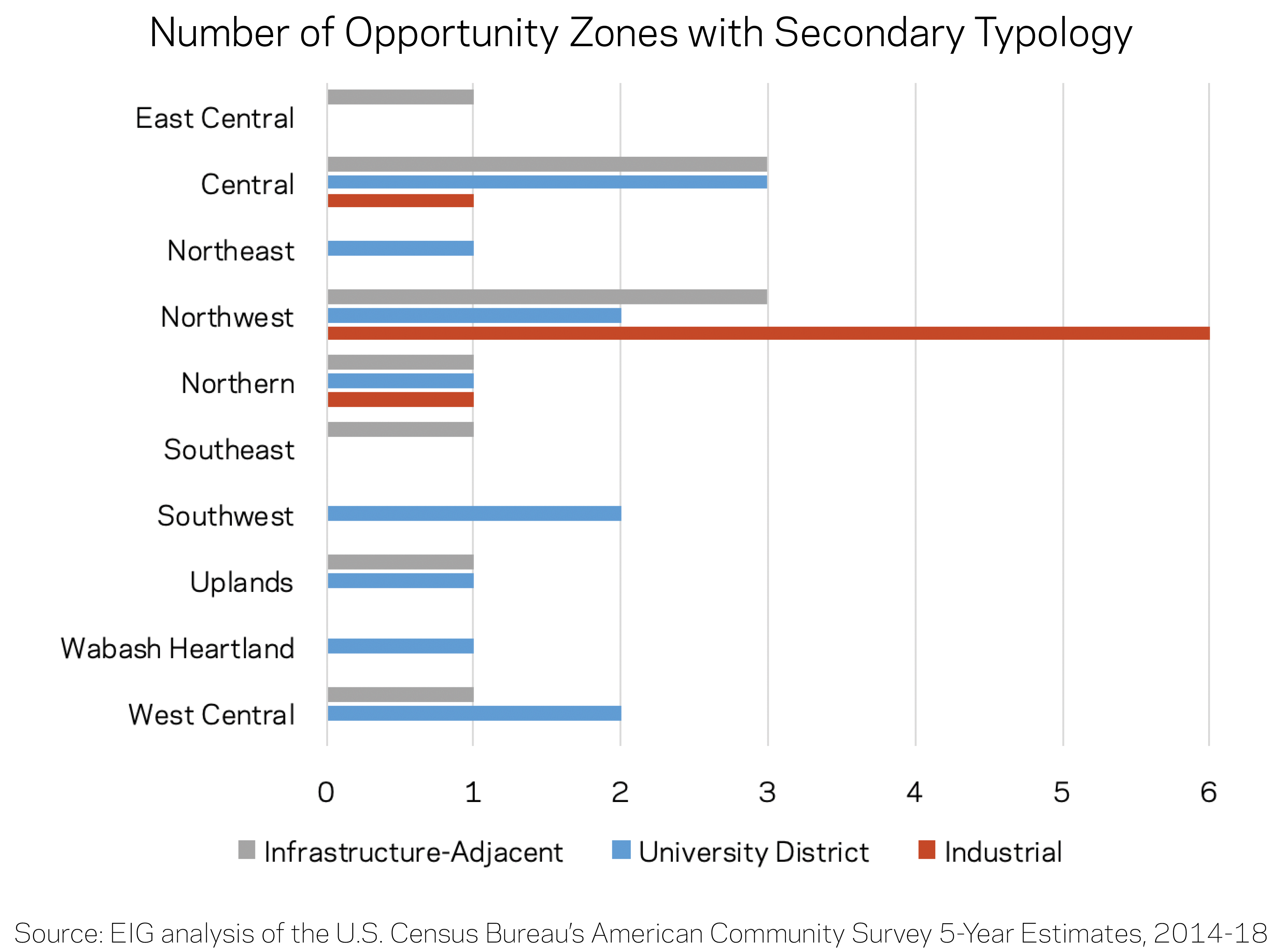 Number of Opportunity Zones with Secondary Typology Graph