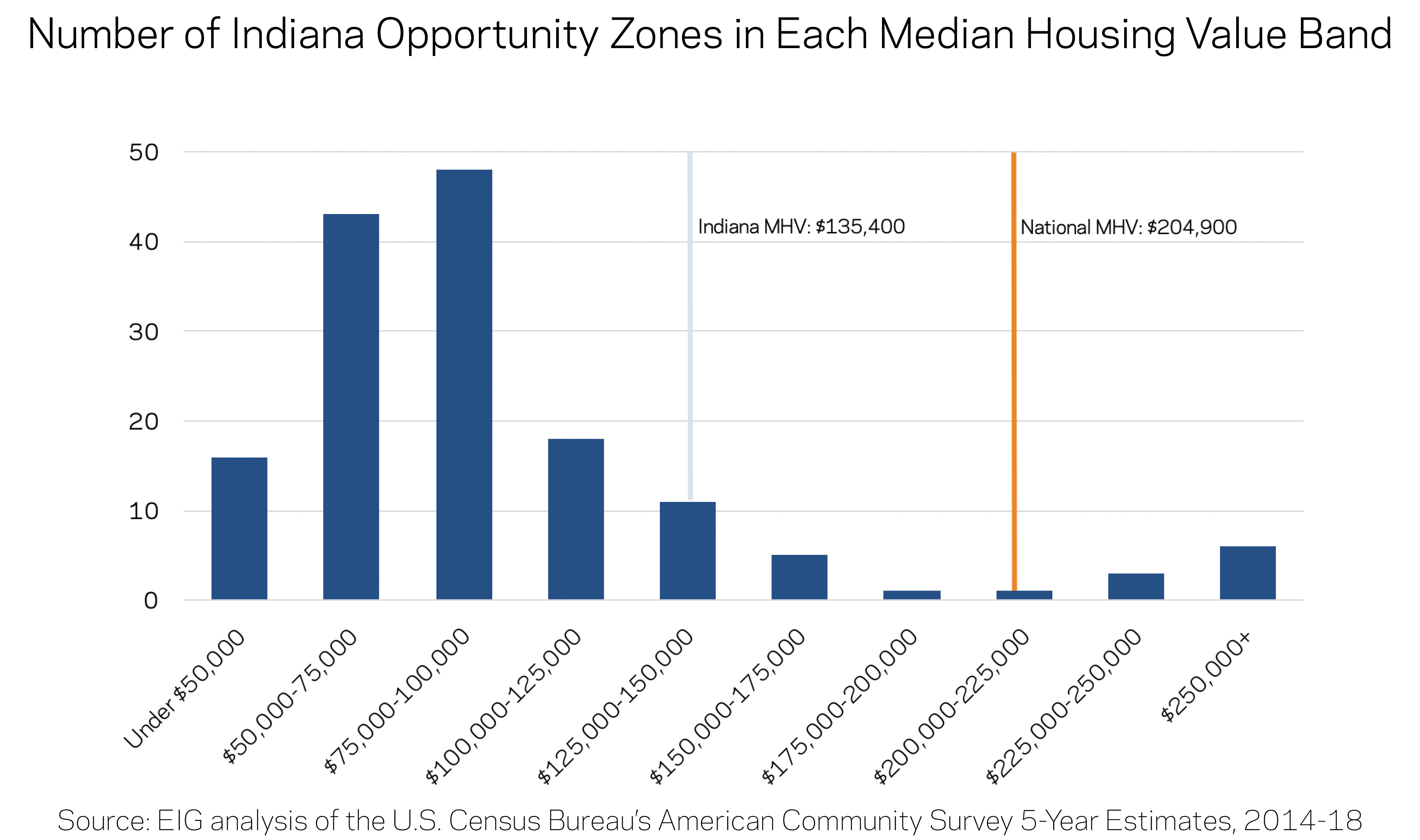 Number of Opportunity Zones in Each Median Housing Value Band